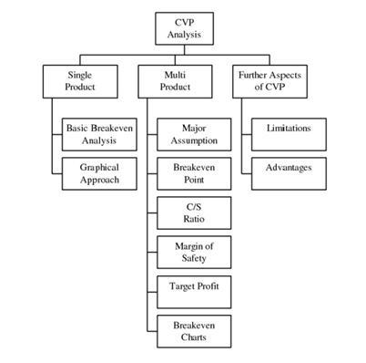 cost volume profit analysis - Ataum berglauf-verband com