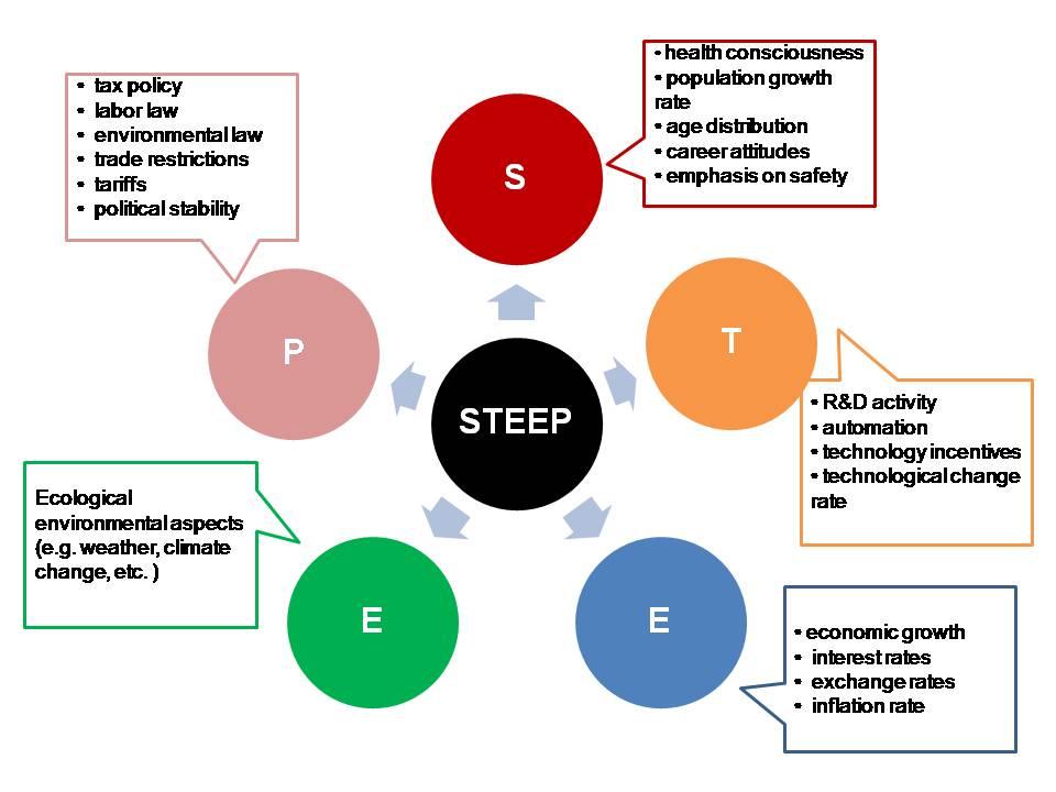 Steep+Analysis+of+Company STEEP analysis framework: