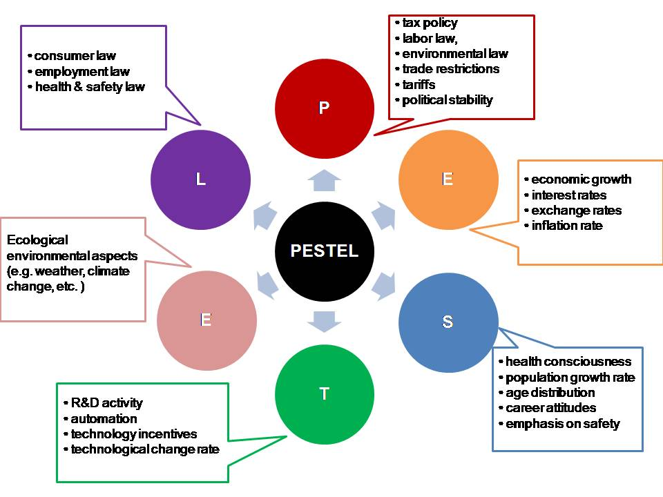 pestel analysis of gambling industry In need gambling & betting activities of industry data industry statistics are  available in these ibisworld uk market research reports view it here  includes  the necessary information to perform swot, pest and steer analysis helps  you.