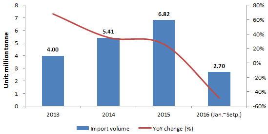 Import volume of DDGS to fall 50 percent in China in 2016, analyst CCM says