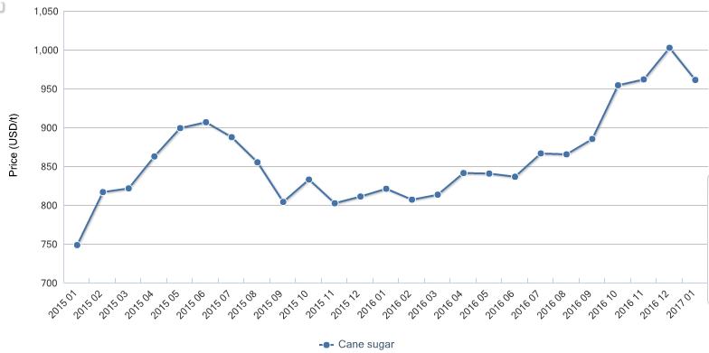 Sugar Price Chart