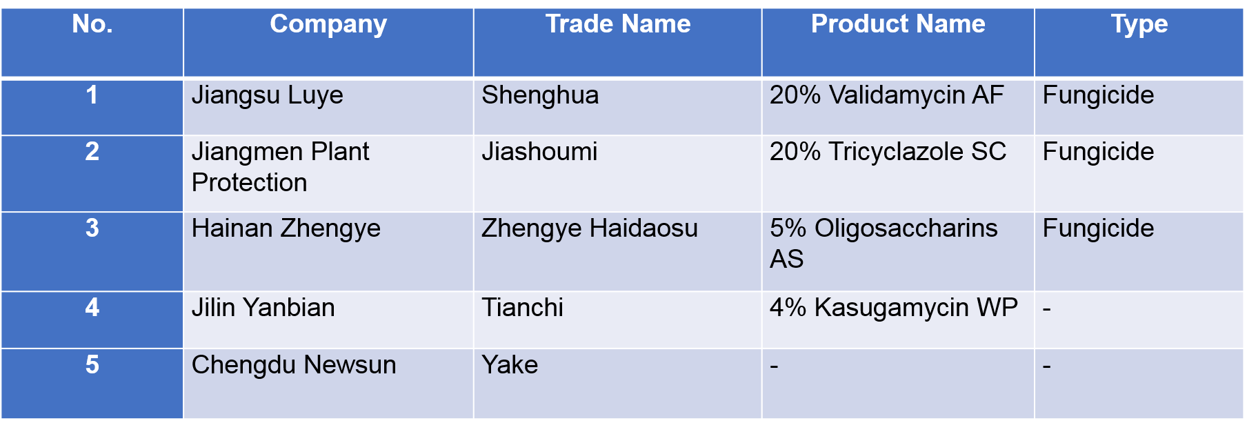List of the most sold biopesticides in China 2016-China