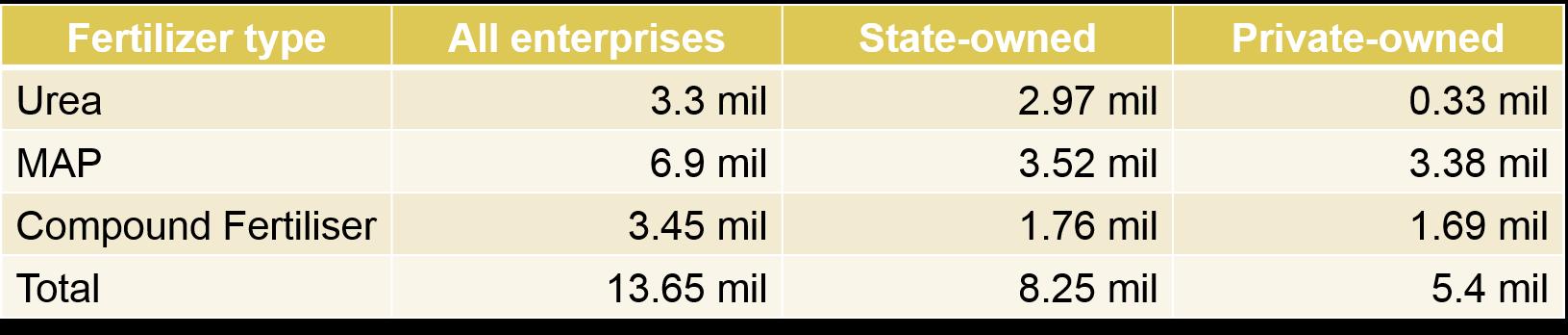 China has announced import tariff quotas on fertilisers 2018
