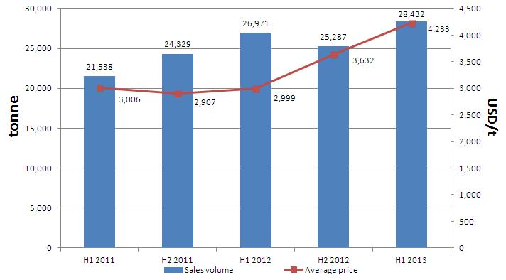 Sales volume and average price of Fufeng Group's xanthan gum, H1 2011-H1 2013