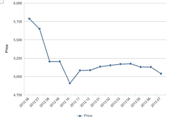 Ex-works price of Fufeng Group's xanthan gum (food grade), June 2012-July 2013