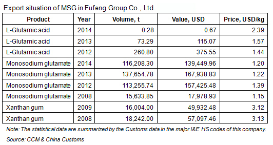 Export situation of MSG in Fufeng Group Co., Ltd.
