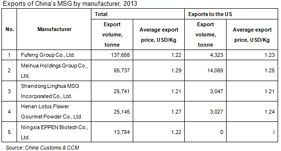 Exports of China's MSG by manufacturer, 2013