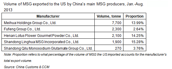Volume of MSG exported to the US by China's main MSG producers, Jan.-Aug. 2013