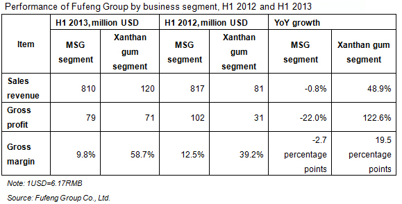 Performance of Fufeng Group by business segment, H1 2012 and H1 2013