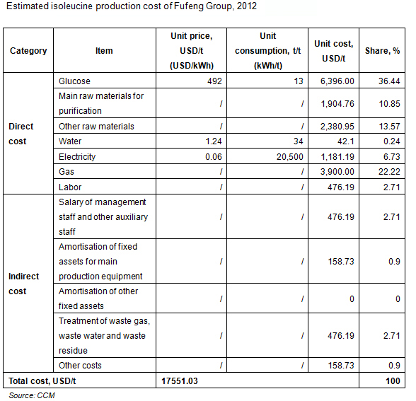 Estimated isoleucine production cost of Fufeng Group, 2012