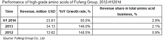 Performance of high-grade amino acids of Fufeng Group, 2012-H12014