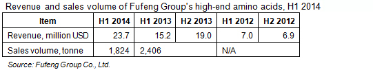 Revenue and sales volume of Fufeng Group's high-end amino acids, H1 2014