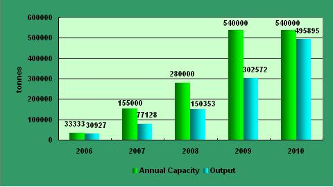 Annual capacity and output of Fufeng Group, 2006-2010