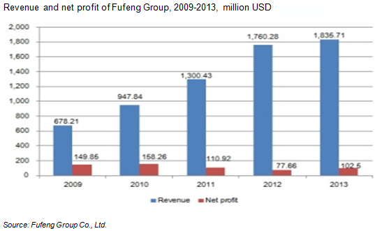 Ex-works price of MSG from Fufeng Group, June 2012-May 2013