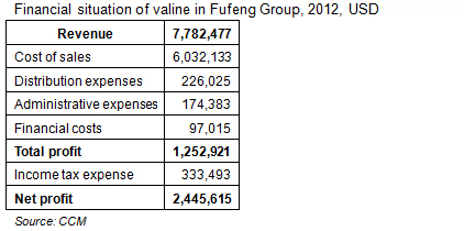 Financial situation of valine in Fufeng Group Co., Ltd., 2012, USD