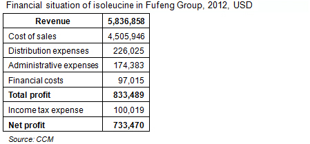 Financial situation of isoleucine in Fufeng Group Co., Ltd., 2012, USD