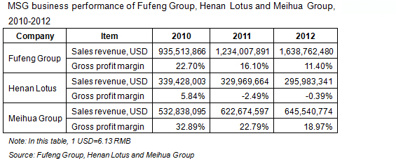 MSG business performance of Fufeng Group, Henan Lotus and Meihua Group, 2010-2012