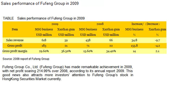 Sales performance of Fufeng Group Co., Ltd. in 2009