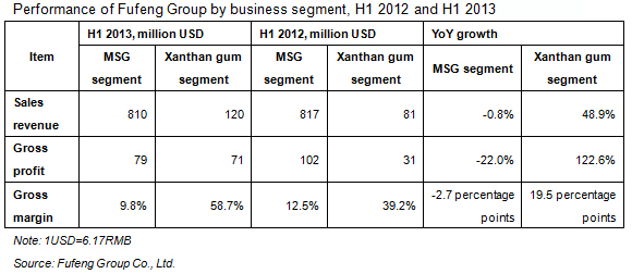 Performance of Fufeng Group Co., Ltd. by business segment, H1 2012 and H1 2013