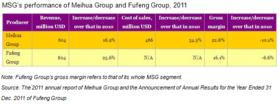 MSG's performance of Meihua Group Holding Limited and Fufeng Group Co., Ltd., 2011