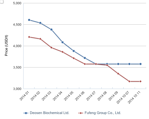 Ex-works prices of Deosen Biochemical and Fufeng Group's xanthan gum (food-grade, 80 mesh), Jan.-11 Oct. 2014
