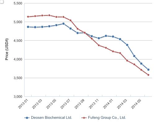 Ex-works price of xanthan gum from Fufeng Group Co., Ltd., June 2012-Dec. 2013